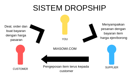 tips cara jadi agen dropship